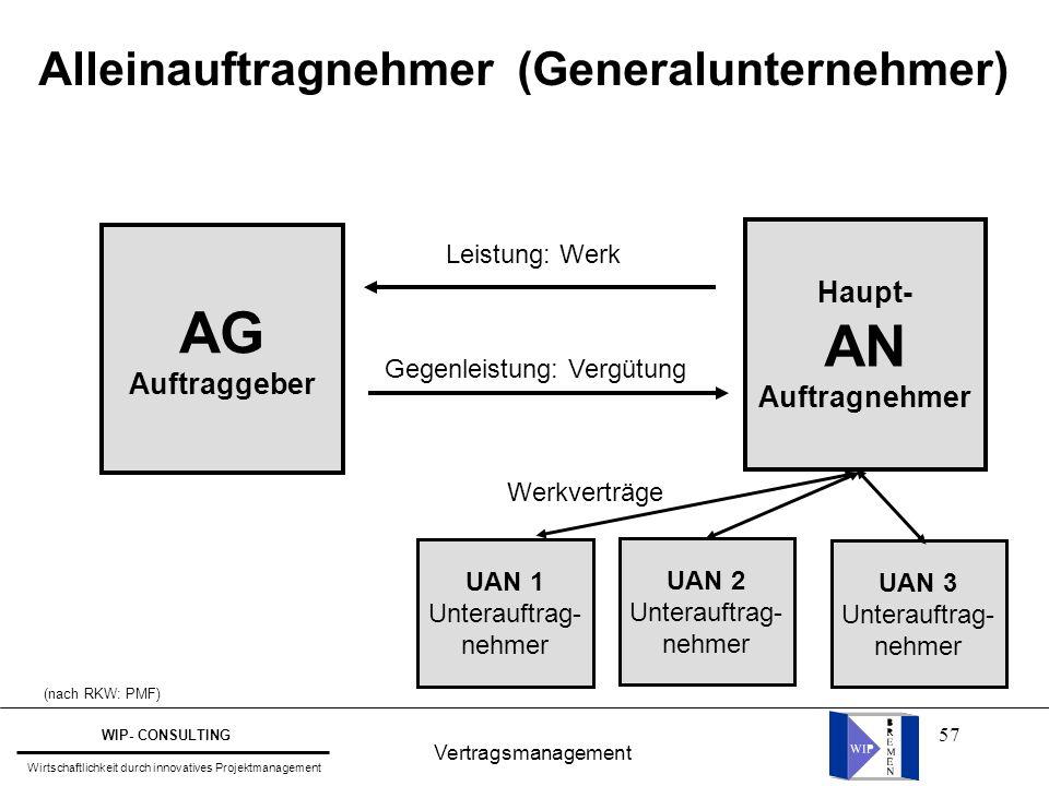 57 Vertragsmanagement WIP- CONSULTING Wirtschaftlichkeit durch innovatives Projektmanagement Alleinauftragnehmer (Generalunternehmer) AG Auftraggeber