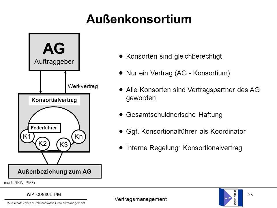59 Vertragsmanagement WIP- CONSULTING Wirtschaftlichkeit durch innovatives Projektmanagement Außenkonsortium AG Auftraggeber Konsortialvertrag K1 K2 K