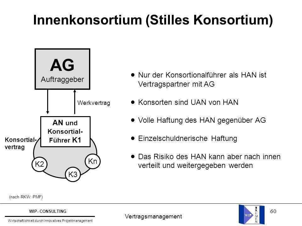 60 Vertragsmanagement WIP- CONSULTING Wirtschaftlichkeit durch innovatives Projektmanagement Innenkonsortium (Stilles Konsortium) Konsortial- vertrag