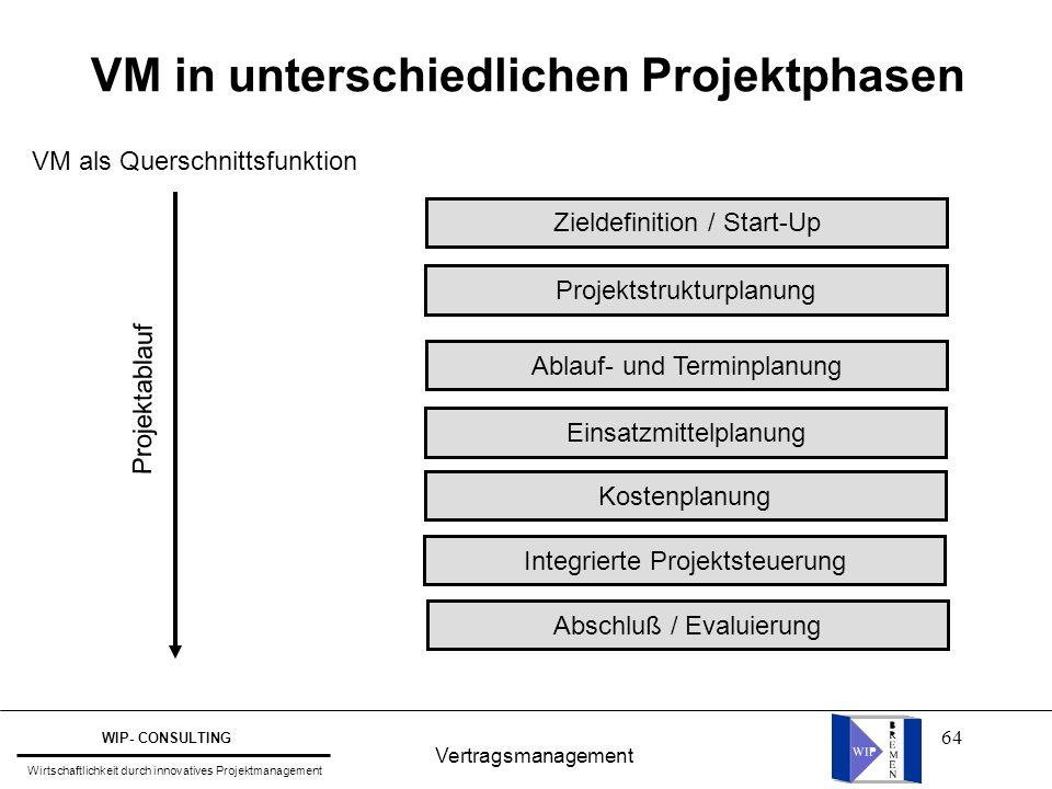 64 Vertragsmanagement WIP- CONSULTING Wirtschaftlichkeit durch innovatives Projektmanagement VM als Querschnittsfunktion Zieldefinition / Start-Up Pro