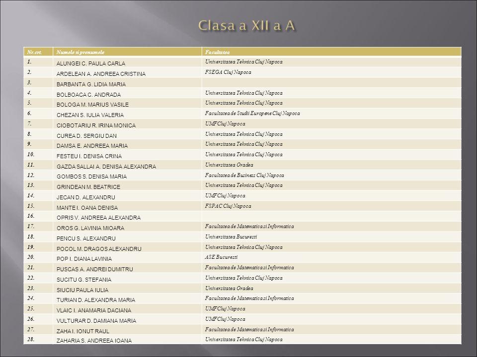Nr.crt.Numele si prenumeleFacultatea 1. ALUNGEI C. PAULA CARLA Universitatea Tehnica Cluj Napoca 2. ARDELEAN A. ANDREEA CRISTINA FSEGA Cluj Napoca 3.