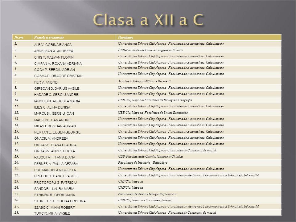 Nr.crt.Numele si prenumeleFacultatea 1. ALB V. CORINA BIANCA Universitatea Tehnica Cluj Napoca - Facultatea de Automatica si Calculatoare 2. ARDELEAN