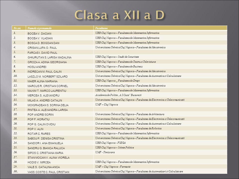 Nr.crt.Numele si prenumeleFacultatea 1. BOCEA V. DACIAN UBB Cluj Napoca – Facultatea de Matematica Informatica 2. BOCEA V. VLADIAN UBB Cluj Napoca – F