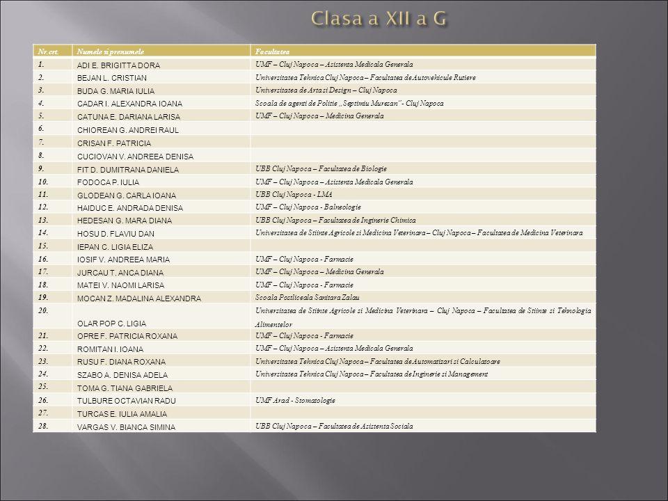 Nr.crt.Numele si prenumeleFacultatea 1. ADI E. BRIGITTA DORA UMF – Cluj Napoca – Asistenta Medicala Generala 2. BEJAN L. CRISTIAN Universitatea Tehnic