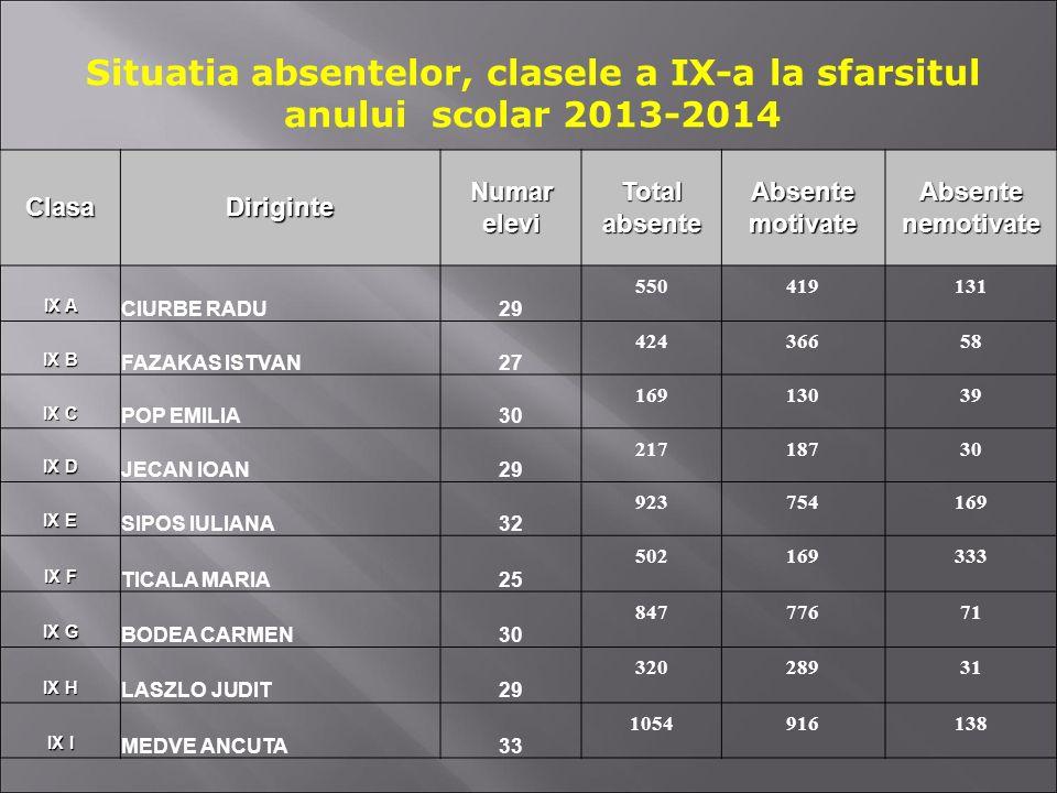 Situatia absentelor, clasele a IX-a la sfarsitul anului scolar 2013-2014 ClasaDiriginteNumareleviTotalabsenteAbsentemotivateAbsentenemotivate IX A CIU