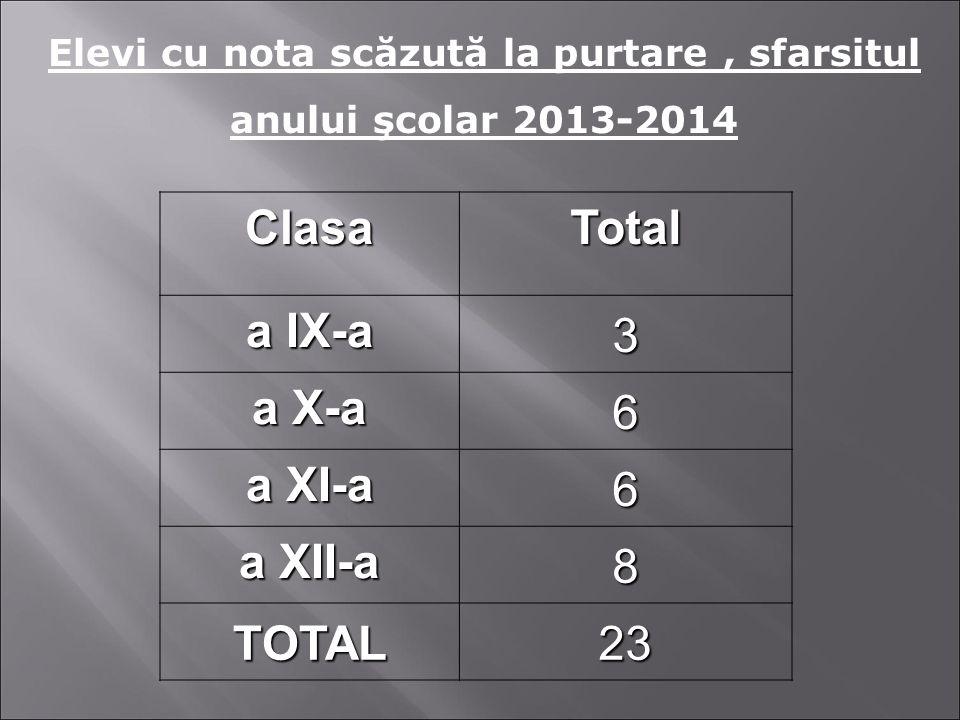 ClasaTotal a IX-a 3 a X-a 6 a XI-a 6 a XII-a 8 TOTAL23 Elevi cu nota scăzută la purtare, sfarsitul anului şcolar 2013-2014