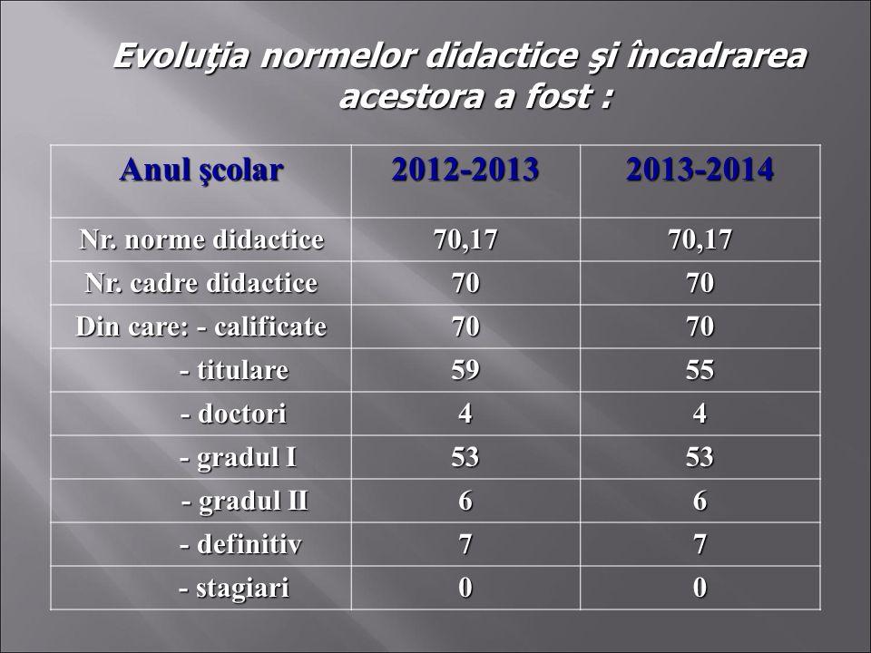 Evoluţia normelor didactice şi încadrarea acestora a fost : Anul şcolar 2012-2013 2013-2014 Nr. norme didactice 70,1770,17 Nr. cadre didactice 7070 Di