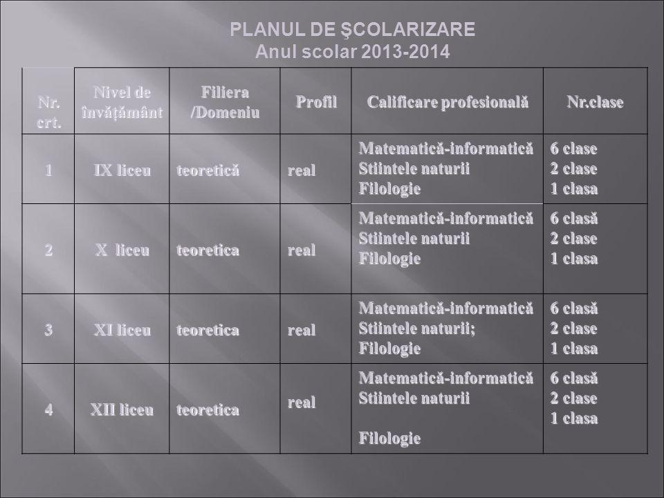 PLANUL DE ŞCOLARIZARE Anul scolar 2013-2014 Nr. crt. Nivel de învǎţǎmânt Filiera /Domeniu Profil Calificare profesionalǎ Nr.clase 1 IX liceu teoreticǎ
