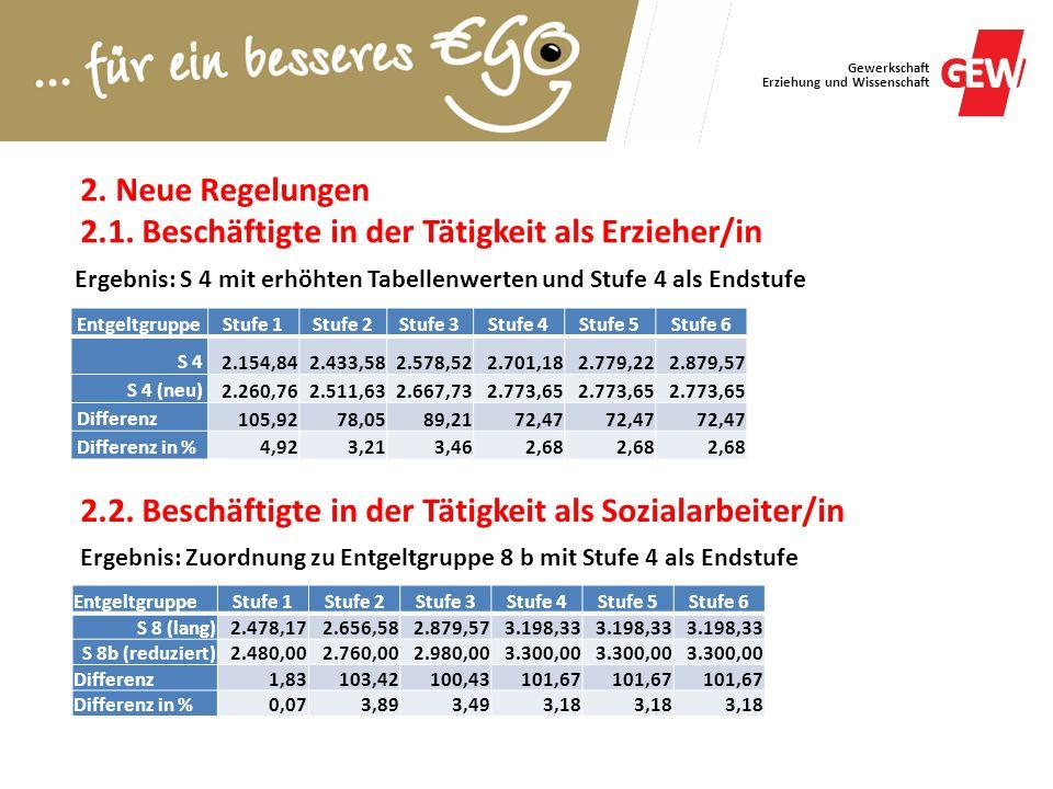 Gewerkschaft Erziehung und Wissenschaft EntgeltgruppeStufe 1Stufe 2Stufe 3Stufe 4Stufe 5Stufe 6 S 4 2.154,842.433,582.578,522.701,182.779,222.879,57 S