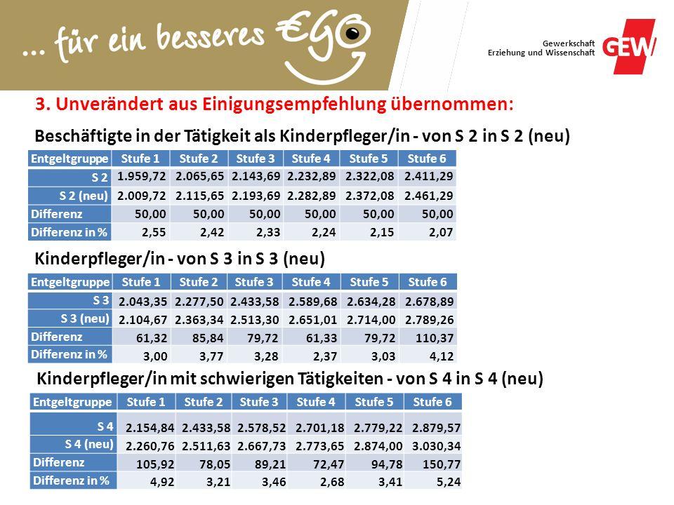 Gewerkschaft Erziehung und Wissenschaft 3. Unverändert aus Einigungsempfehlung übernommen: Kinderpfleger/in - von S 3 in S 3 (neu) EntgeltgruppeStufe