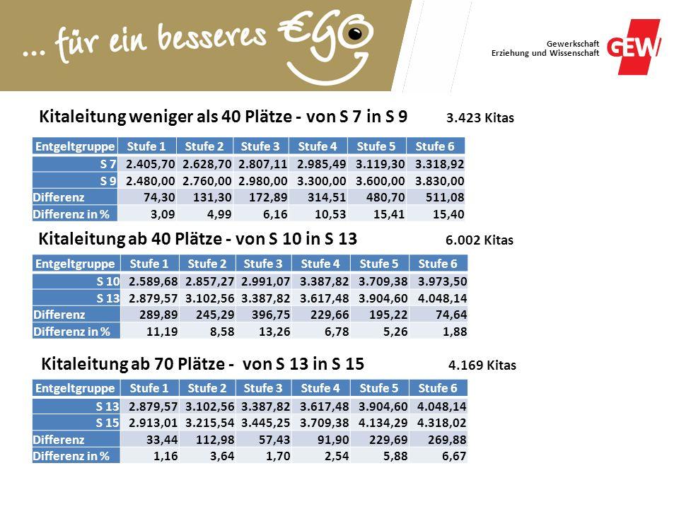 Gewerkschaft Erziehung und Wissenschaft Kitaleitung weniger als 40 Plätze - von S 7 in S 9 3.423 Kitas EntgeltgruppeStufe 1Stufe 2Stufe 3Stufe 4Stufe