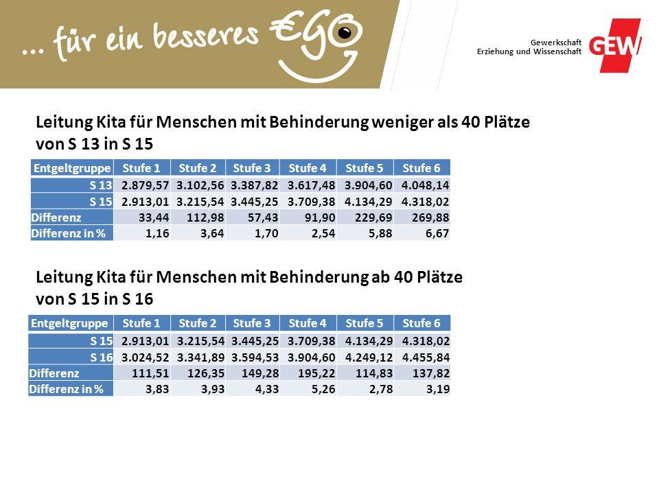 Gewerkschaft Erziehung und Wissenschaft Leitung Kita für Menschen mit Behinderung weniger als 40 Plätze von S 13 in S 15 EntgeltgruppeStufe 1Stufe 2St