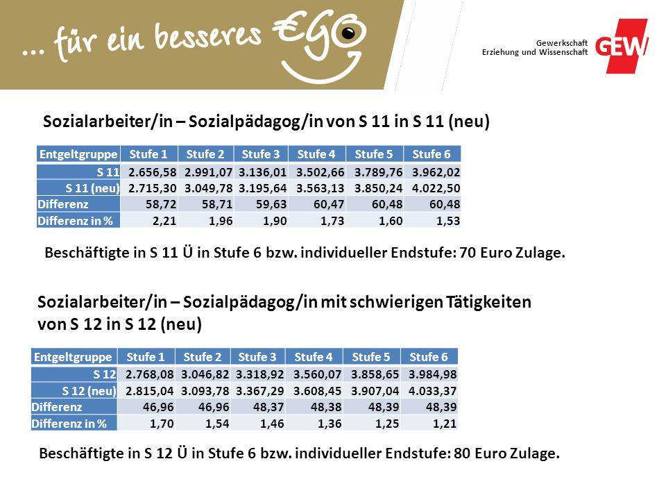 Gewerkschaft Erziehung und Wissenschaft Sozialarbeiter/in – Sozialpädagog/in von S 11 in S 11 (neu) EntgeltgruppeStufe 1Stufe 2Stufe 3Stufe 4Stufe 5St