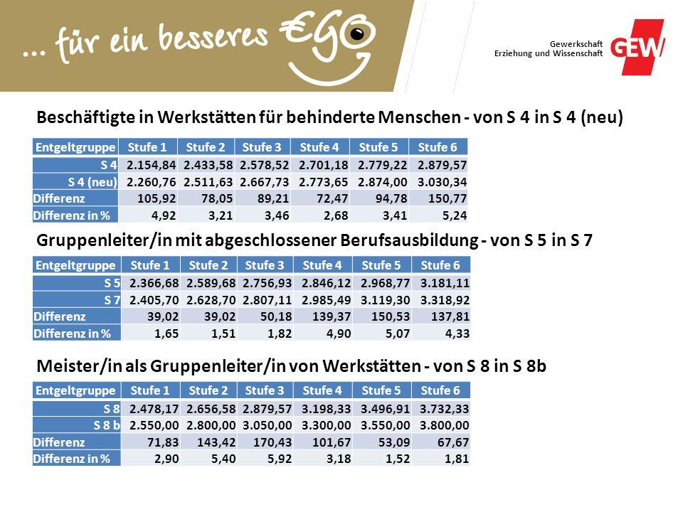 Gewerkschaft Erziehung und Wissenschaft Beschäftigte in Werkstätten für behinderte Menschen - von S 4 in S 4 (neu) EntgeltgruppeStufe 1Stufe 2Stufe 3S