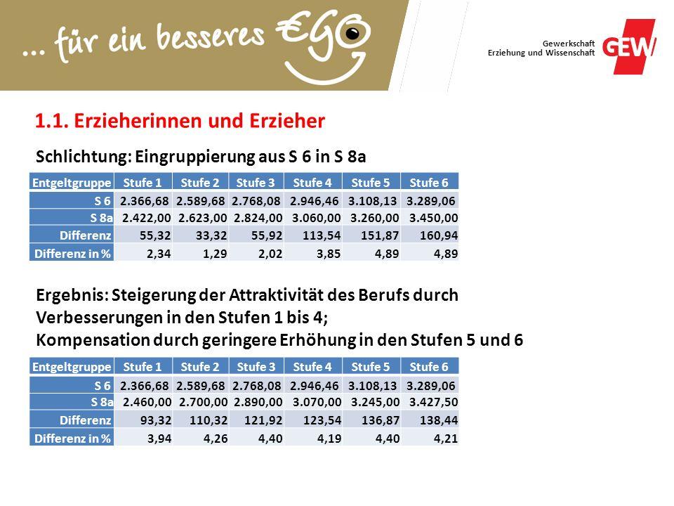 Gewerkschaft Erziehung und Wissenschaft Schlichtung: Eingruppierung aus S 6 in S 8a EntgeltgruppeStufe 1Stufe 2Stufe 3Stufe 4Stufe 5Stufe 6 S 62.366,6