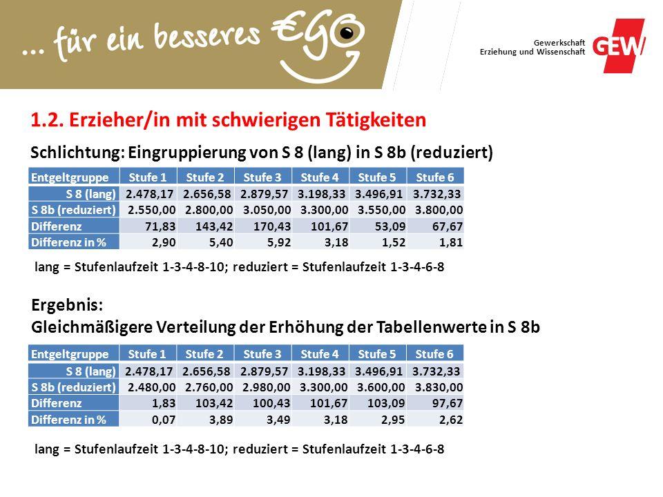 Gewerkschaft Erziehung und Wissenschaft EntgeltgruppeStufe 1Stufe 2Stufe 3Stufe 4Stufe 5Stufe 6 S 8 (lang)2.478,172.656,582.879,573.198,333.496,913.73