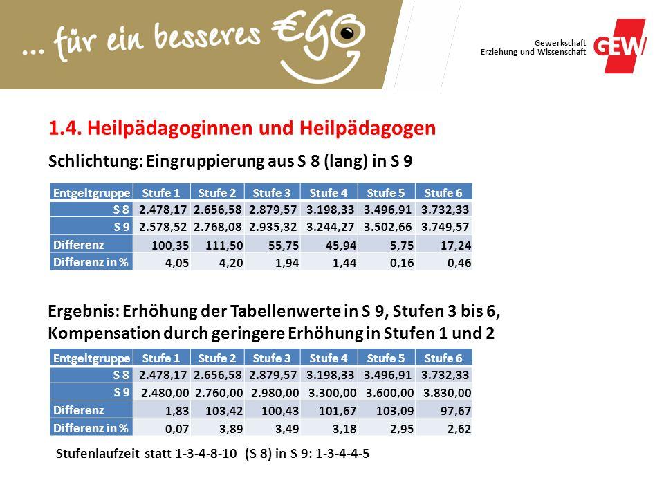 Gewerkschaft Erziehung und Wissenschaft EntgeltgruppeStufe 1Stufe 2Stufe 3Stufe 4Stufe 5Stufe 6 S 82.478,172.656,582.879,573.198,333.496,913.732,33 S