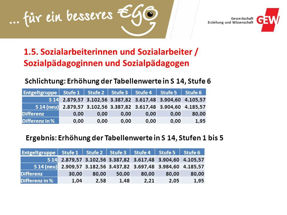 Gewerkschaft Erziehung und Wissenschaft 1.5. Sozialarbeiterinnen und Sozialarbeiter / Sozialpädagoginnen und Sozialpädagogen EntgeltgruppeStufe 1Stufe