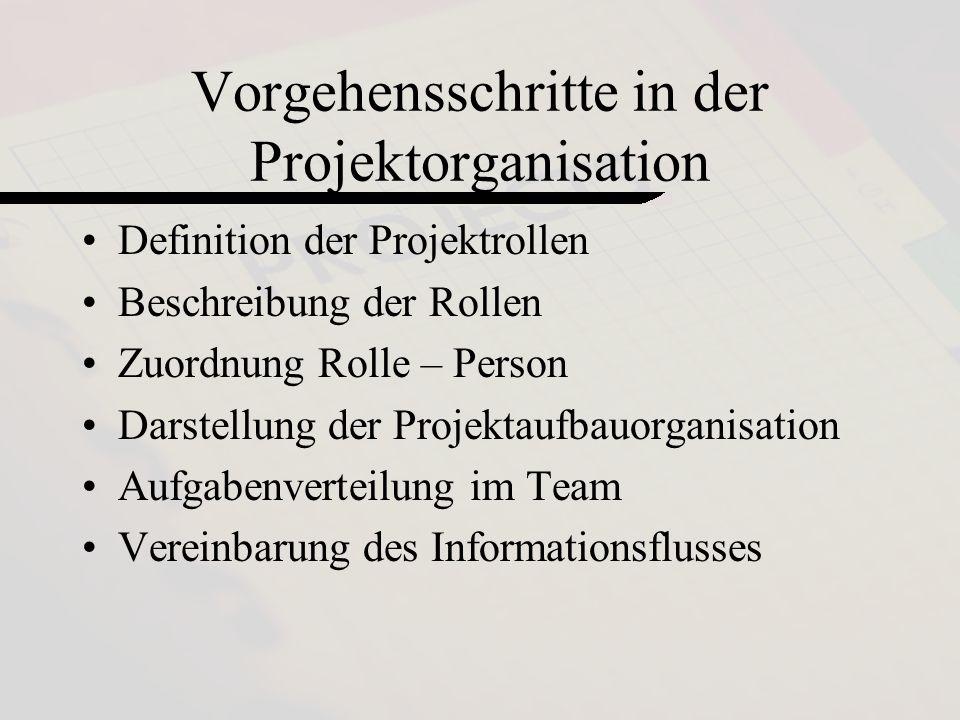 by Loss Maier Mennel3 Vorgehensschritte in der Projektorganisation Definition der Projektrollen Beschreibung der Rollen Zuordnung Rolle – Person Darstellung der Projektaufbauorganisation Aufgabenverteilung im Team Vereinbarung des Informationsflusses
