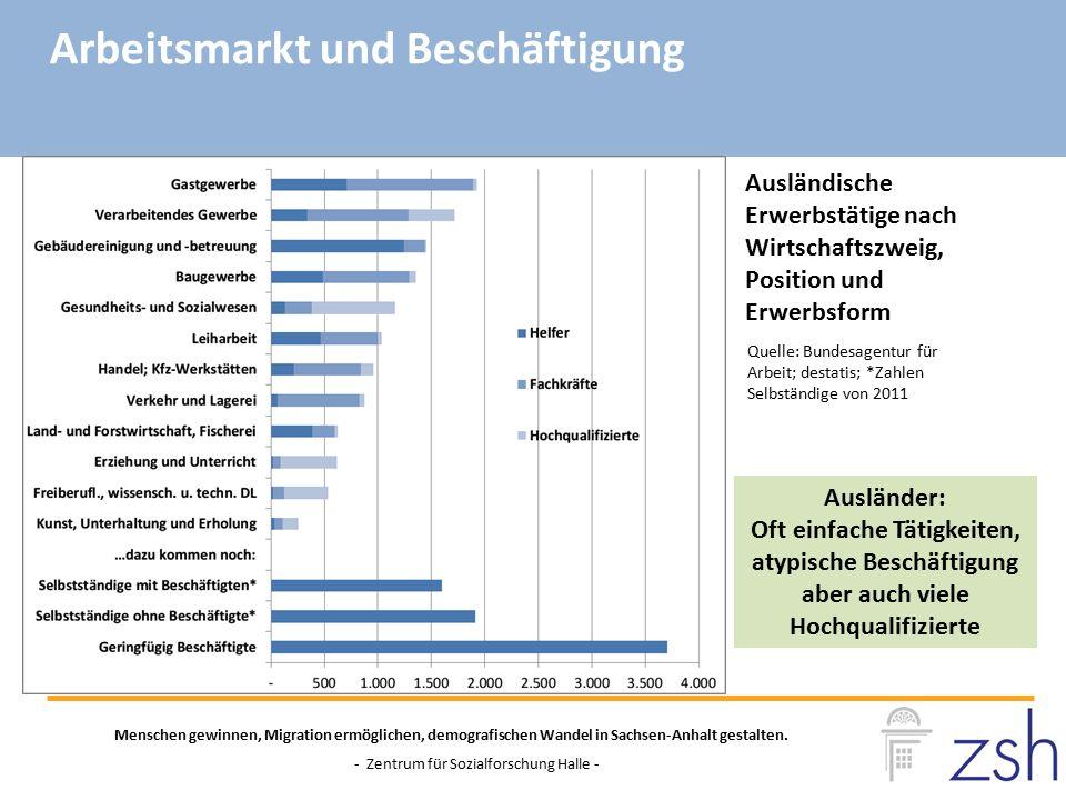 Quelle: Bundesagentur für Arbeit; destatis; *Zahlen Selbständige von 2011 Menschen gewinnen, Migration ermöglichen, demografischen Wandel in Sachsen-A