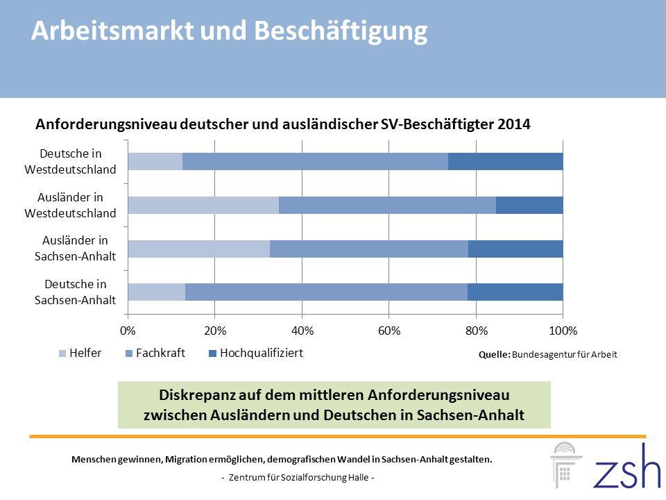 Anforderungsniveau deutscher und ausländischer SV-Beschäftigter 2014 Menschen gewinnen, Migration ermöglichen, demografischen Wandel in Sachsen-Anhalt