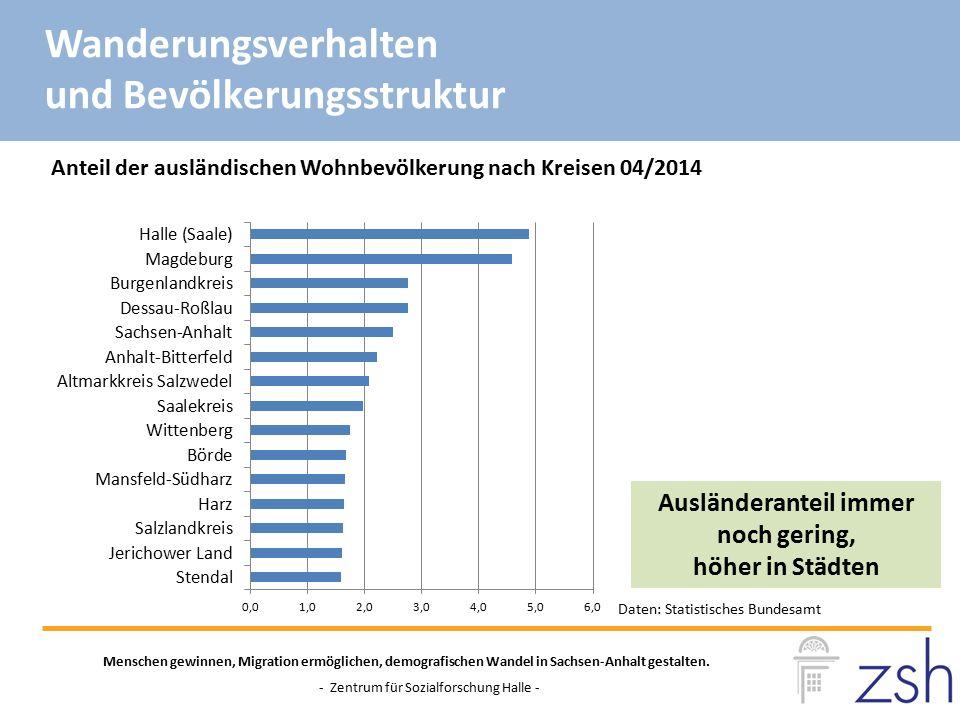 Anteil der ausländischen Wohnbevölkerung nach Kreisen 04/2014 Daten: Statistisches Bundesamt Menschen gewinnen, Migration ermöglichen, demografischen