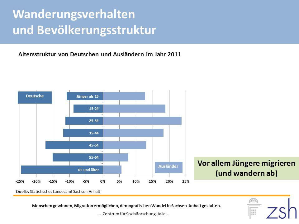 Altersstruktur von Deutschen und Ausländern im Jahr 2011 Quelle: Statistisches Landesamt Sachsen-Anhalt Menschen gewinnen, Migration ermöglichen, demo