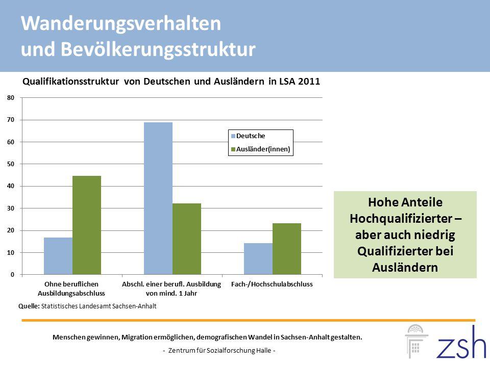 Zur Zeit wird in Sachsen-Anhalt die Besetzung offener Stellen schwieriger: 2011 - 2015: - Zunahme offener Stellen +43%, - Rückgang der Zahl Arbeitssuchender -18,9% - Zeit bis zur erfolgreichen Besetzung (oder Abmeldung) offener Stellen 2012: 50 Tage; 2015: 70 Tage 01/2014 - 01/2015: Zunahme offener Stellen für Helfertätigkeiten um +45,9% BA-Statistik offener Stellen Menschen gewinnen, Migration ermöglichen, demografischen Wandel in Sachsen-Anhalt gestalten.