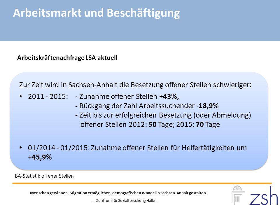 Zur Zeit wird in Sachsen-Anhalt die Besetzung offener Stellen schwieriger: 2011 - 2015: - Zunahme offener Stellen +43%, - Rückgang der Zahl Arbeitssuc