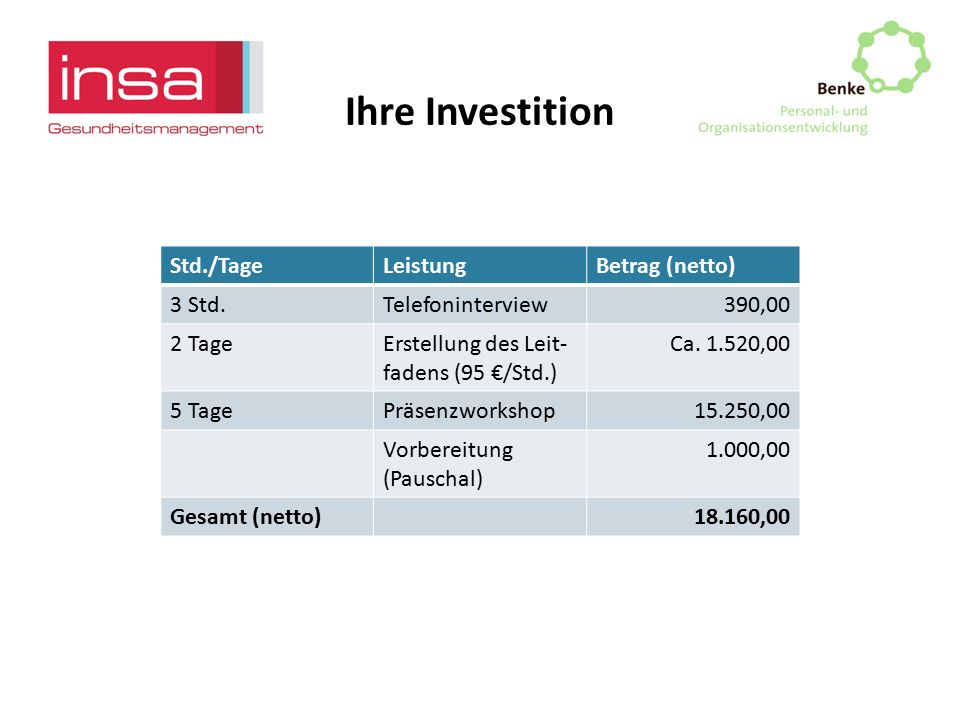 Ihre Investition Std./TageLeistungBetrag (netto) 3 Std.Telefoninterview390,00 2 TageErstellung des Leit- fadens (95 €/Std.) Ca. 1.520,00 5 TagePräsenz