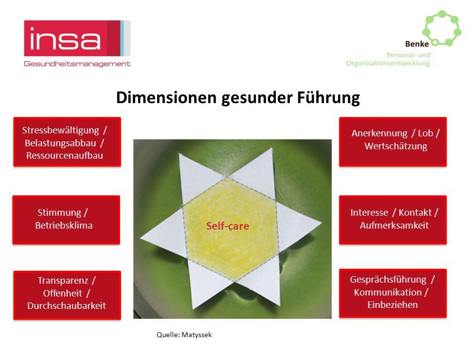 Dimensionen gesunder Führung Anerkennung / Lob / Wertschätzung Interesse / Kontakt / Aufmerksamkeit Gesprächsführung / Kommunikation / Einbeziehen Str