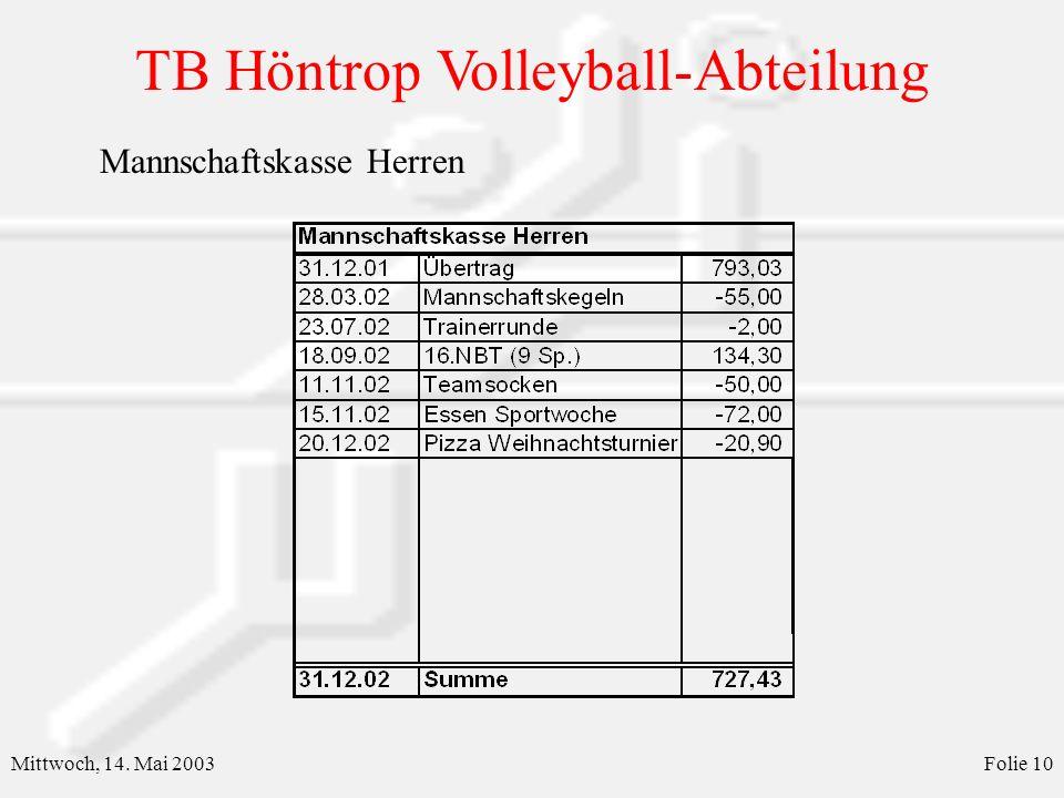 TB Höntrop Volleyball-Abteilung Mittwoch, 14. Mai 2003Folie 11 Mannschaftskasse Damen I