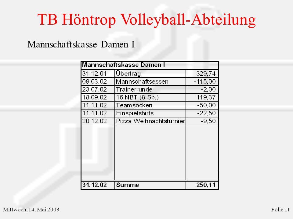 TB Höntrop Volleyball-Abteilung Mittwoch, 14. Mai 2003Folie 12 Mannschaftskasse Damen II