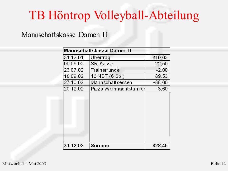 TB Höntrop Volleyball-Abteilung Mittwoch, 14. Mai 2003Folie 13 Mannschaftskasse Damen III & Jugend