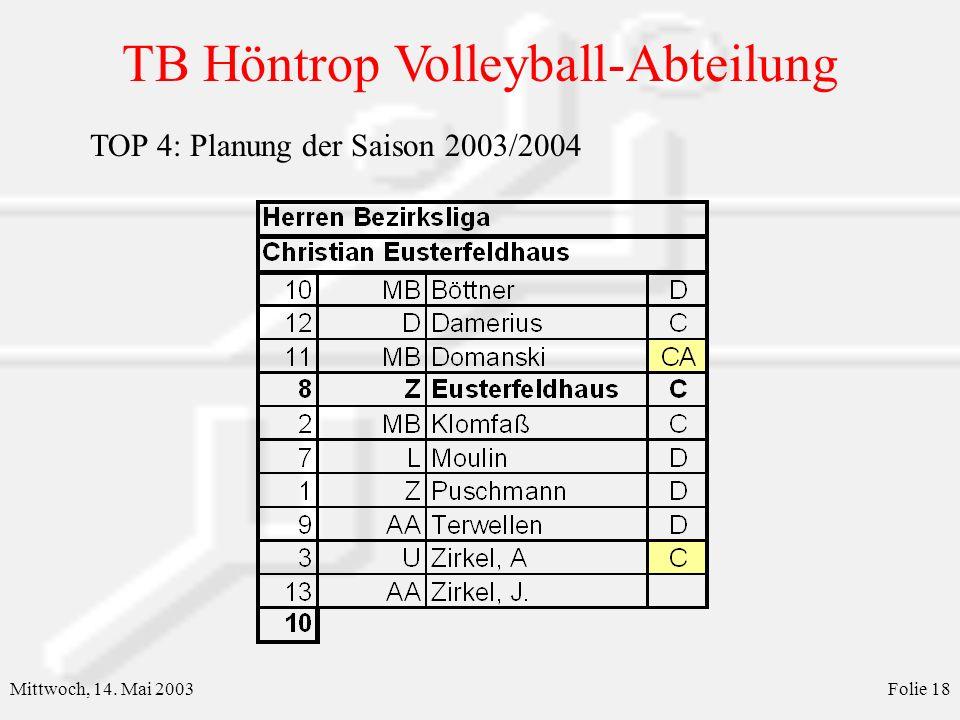 TB Höntrop Volleyball-Abteilung Mittwoch, 14. Mai 2003Folie 19 TOP 4: Planung der Saison 2003/2004