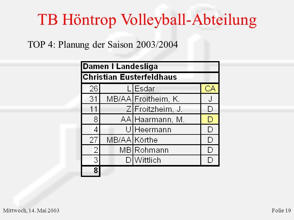 TB Höntrop Volleyball-Abteilung Mittwoch, 14. Mai 2003Folie 20 TOP 4: Planung der Saison 2003/2004