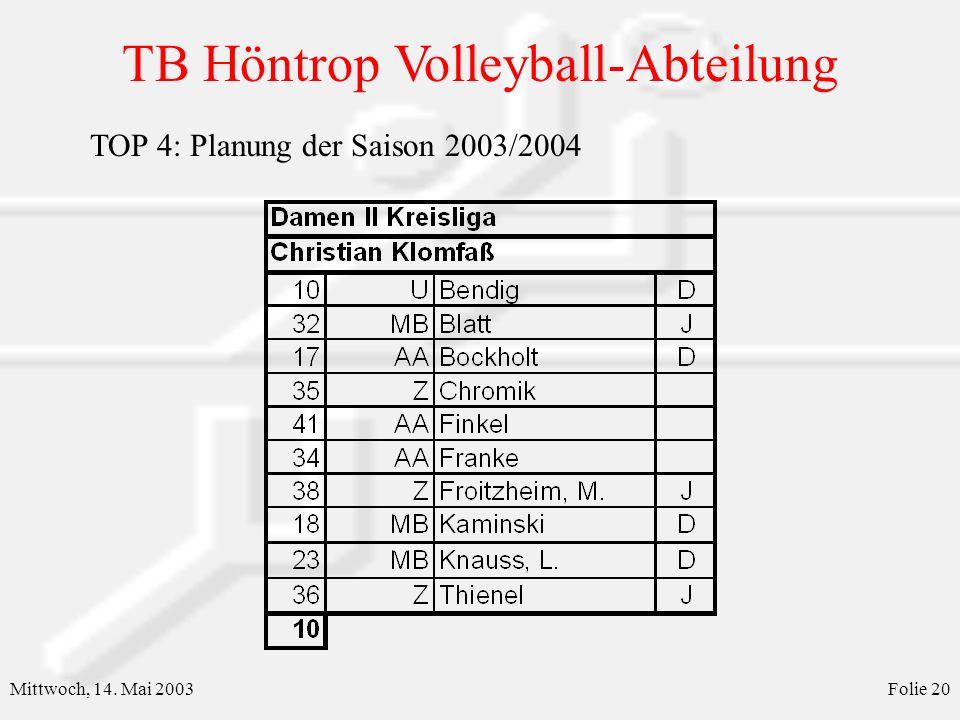 TB Höntrop Volleyball-Abteilung Mittwoch, 14. Mai 2003Folie 21 TOP 4: Planung der Saison 2003/2004