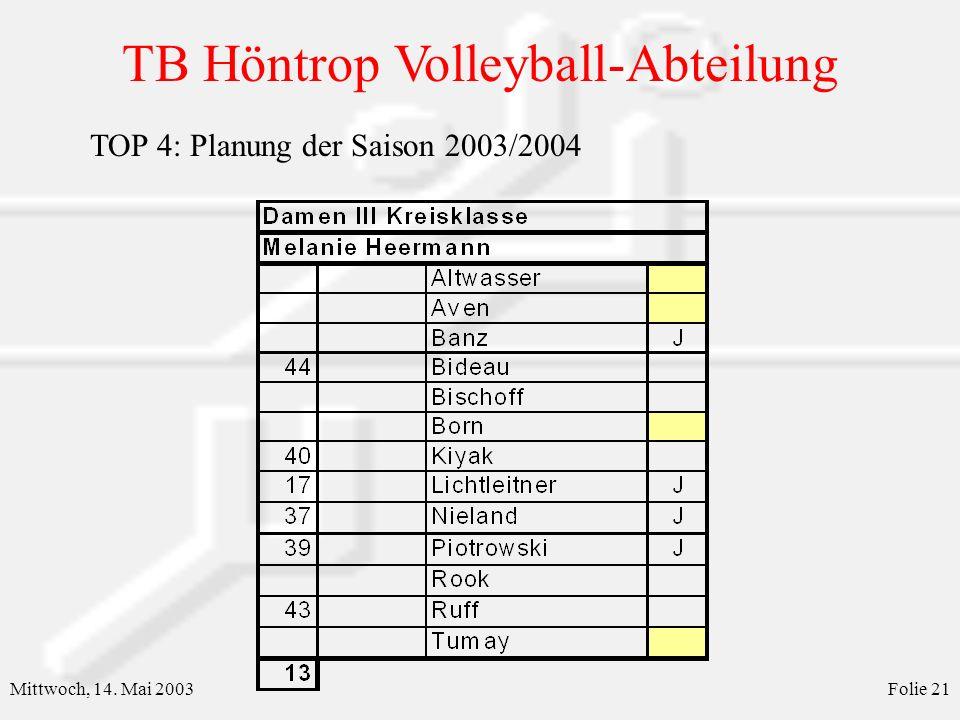 TB Höntrop Volleyball-Abteilung Mittwoch, 14. Mai 2003Folie 22 TOP 4: Planung der Saison 2003/2004