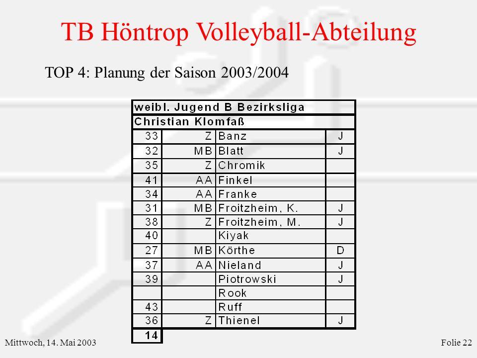 TB Höntrop Volleyball-Abteilung Mittwoch, 14. Mai 2003Folie 23 TOP 4: Planung der Saison 2003/2004