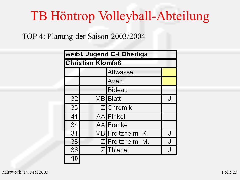 TB Höntrop Volleyball-Abteilung Mittwoch, 14. Mai 2003Folie 24 TOP 4: Planung der Saison 2003/2004