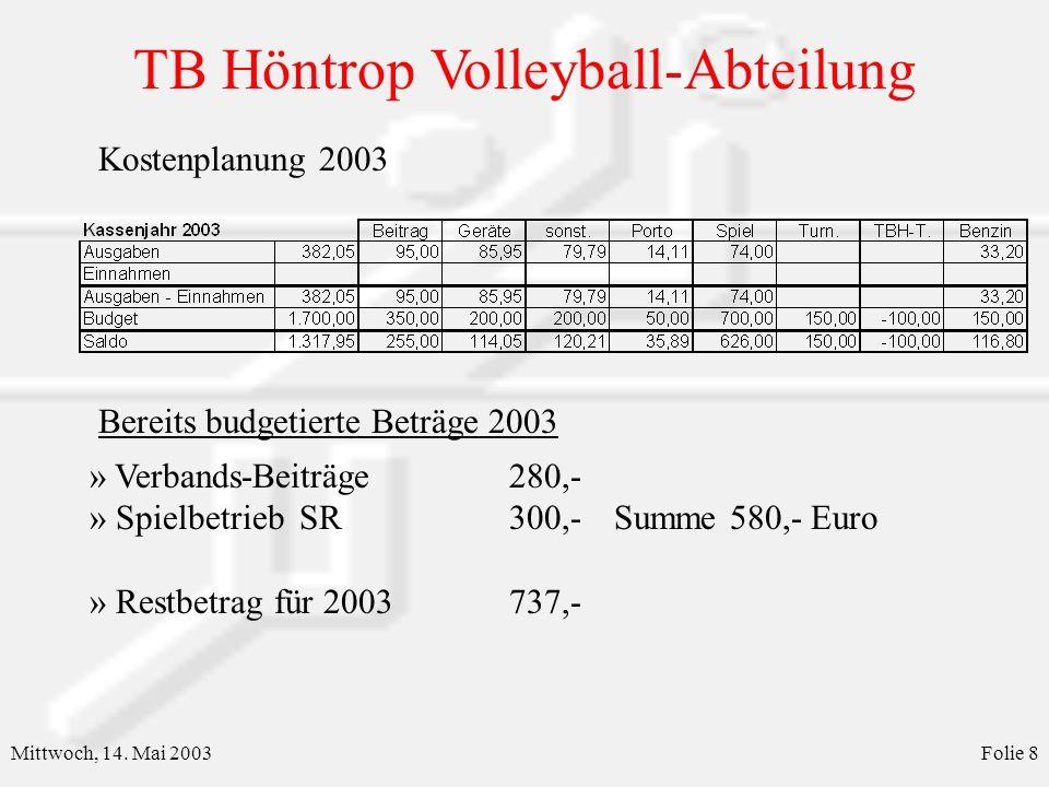 TB Höntrop Volleyball-Abteilung Mittwoch, 14. Mai 2003Folie 9 Kosten Übungsleiter