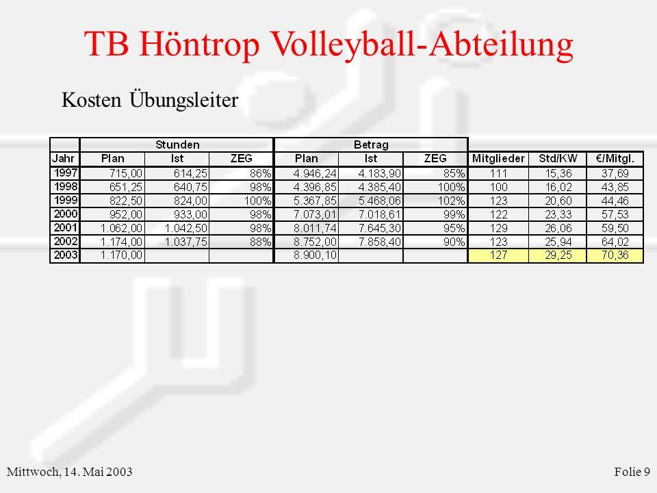 TB Höntrop Volleyball-Abteilung Mittwoch, 14. Mai 2003Folie 10 Mannschaftskasse Herren