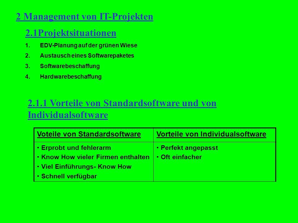 2 Management von IT-Projekten 2.1Projektsituationen 1.EDV-Planung auf der grünen Wiese 2.Austausch eines Softwarepaketes 3.Softwarebeschaffung 4.Hardw