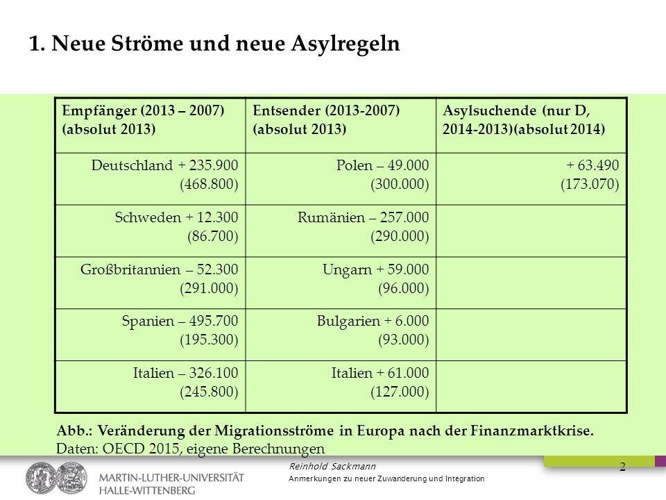 Reinhold Sackmann Anmerkungen zu neuer Zuwanderung und Integration 2 1. Neue Ströme und neue Asylregeln Abb.: Veränderung der Migrationsströme in Euro