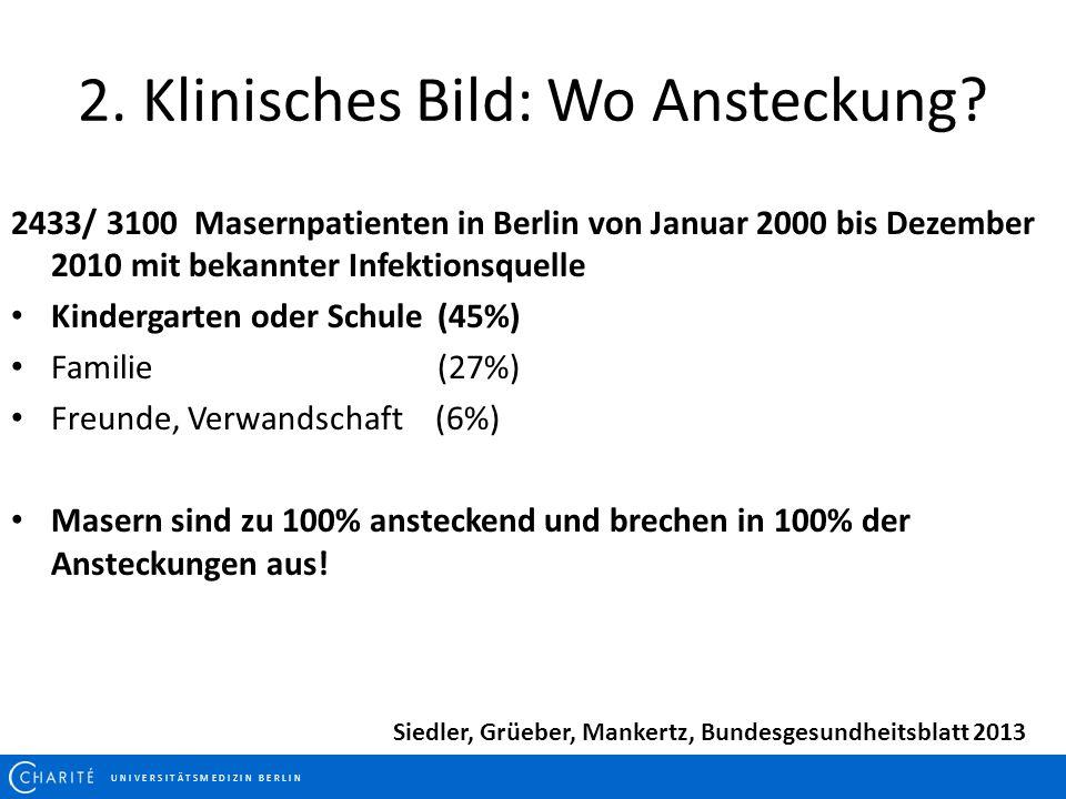 U N I V E R S I T Ä T S M E D I Z I N B E R L I N 2. Klinisches Bild: Wo Ansteckung? 2433/ 3100 Masernpatienten in Berlin von Januar 2000 bis Dezember