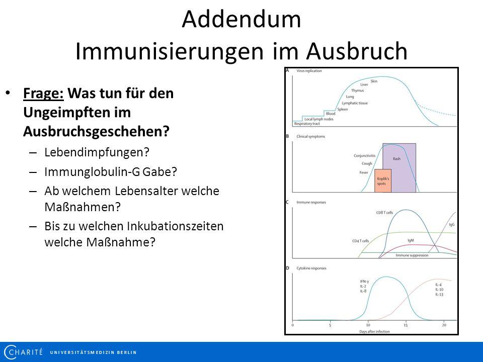 Addendum Immunisierungen im Ausbruch U N I V E R S I T Ä T S M E D I Z I N B E R L I N Frage: Was tun für den Ungeimpften im Ausbruchsgeschehen? – Leb