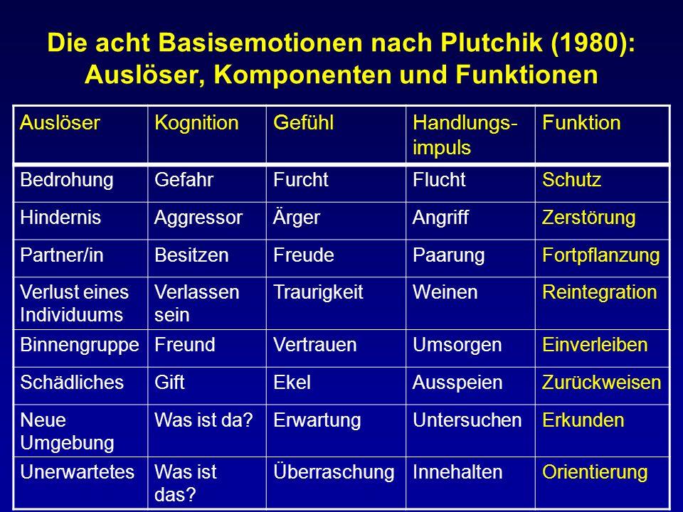Die acht Basisemotionen nach Plutchik (1980): Auslöser, Komponenten und Funktionen AuslöserKognitionGefühlHandlungs- impuls Funktion BedrohungGefahrFu
