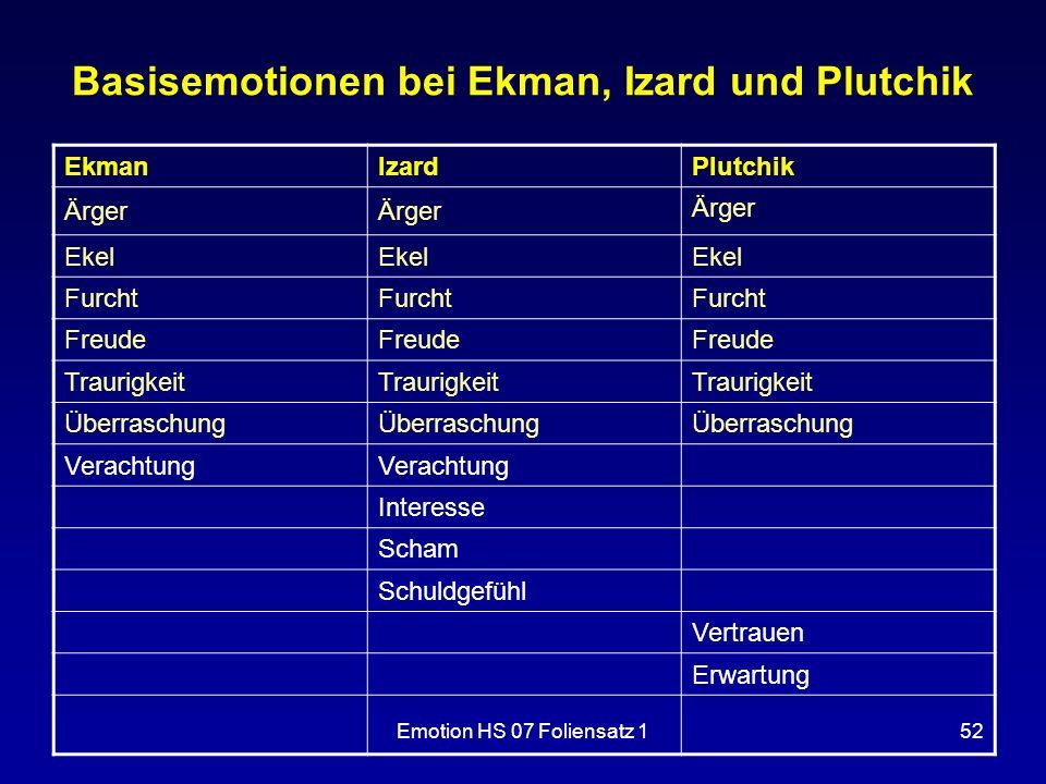 Emotion HS 07 Foliensatz 152 Basisemotionen bei Ekman, Izard und Plutchik EkmanIzardPlutchik Ärger Ekel Furcht Freude Traurigkeit Überraschung Veracht