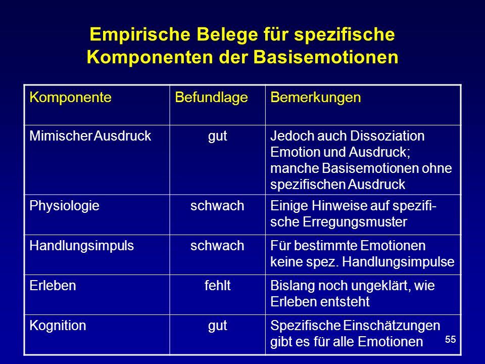 55 Empirische Belege für spezifische Komponenten der Basisemotionen KomponenteBefundlageBemerkungen Mimischer AusdruckgutJedoch auch Dissoziation Emot