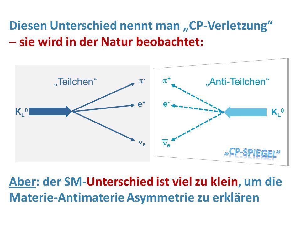 """KL0KL0 ++ e-e- e KL0KL0 -- e+e+ e """"Teilchen""""""""Anti-Teilchen"""" Diesen Unterschied nennt man """"CP-Verletzung""""  sie wird in der Natur beobachtet: Aber:"""